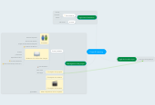 Mind map: Projet E-Learning