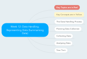 Mind map: Week 12: Data Handling. Representing Data (Summarising Data)