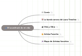 Mind map: El soundtrack de mi vida