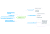 Mind map: PAYDA INNOVATIONS