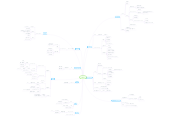 Mind map: Yahoo