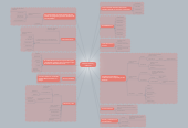 Mind map: sistemas nervioso y endocrino