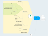Mind map: Google-диск