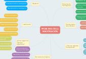 Mind map: PROBLEMA DE LA INVESTIGACIÓN