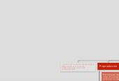 Mind map: El proceso de diseño