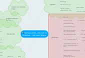 Mind map: Seminararbeit, Internet für Mädchen - Manfred Spitzer