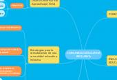 Mind map: COMUNIDAD EDUCATIVA INCLUSIVA