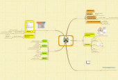 Mind map: EXELEARNING