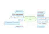 Mind map: Corpus de formationDTQ