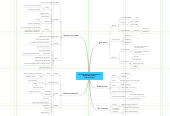 Mind map: Domestic Energy Independence By David Lipschitz 11th April 2010