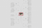 Mind map: Problems solved by MacGyver(Episodes 1-10)