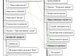 Mind map: Wiki-орієнтоване навчальне середовище