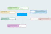 Mind map: Using Mindmeister in Education