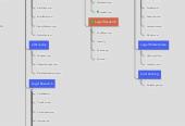 Mind map: Legal Services Matrix