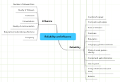 Mind map: Reliability and influence