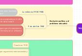 Mind map: Capítulo IV : EXPANSIÓN Y TRANSFORMACIONES ESTRUCTURALES 1938-1957