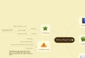 Mind map: Write a Blog Post