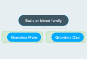 Mind map: Basic or blood family