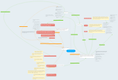 Mind map: Mind Map EDU 100