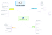 Mind map: Communiceren voor de klas = INTERACTIE