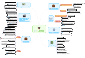 Mind map: INTERNSHIP HackYourPhD