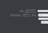 Mind map: Patología de lacomunicación