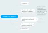 Mind map: Generation of electricity