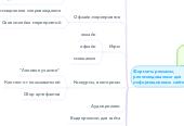 Mind map: Многообразие рекламных решений