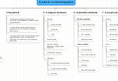 Mind map: Prezentáció I.
