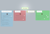 Mind map: Julien Georget