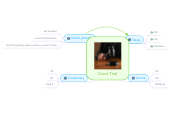 Mind map: Court Trial