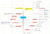 Mind map: Otrokove pravice (USTAVA)