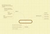 Mind map: The Present Simple