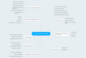 Mind map: Администрирование ИМ