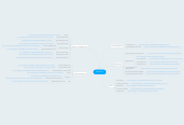 Mind map: 2014 CPD