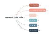 Mind map: Pecha Kucha [modèle vierge]