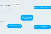 Mind map: Производственная компания ЛСТК на 31.12.2015