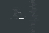 Mind map: Design problems