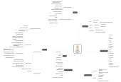 Mind map: STUDENT INNOVATION CENTER