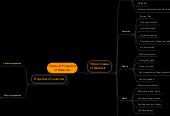 Mind map: Classes & Properties of Materials