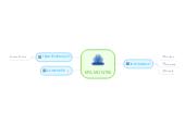 Mind map: EPA MONTSE