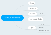 Mind map: StartUP Resources