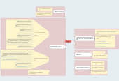 Mind map: Etapes