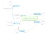 Mind map: Does Maternal Incarceration Predict Maladaptive Behavior in their Children?