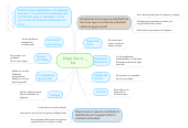 Mind map: Edgar Garcia Rul