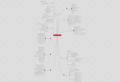 Mind map: My Philosophy of Education