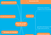 Mind map: Dienstzeit JA KAR - Ideen/Varianten