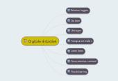 Mind map: Digitale didactiek
