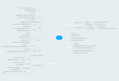 Mind map: HR