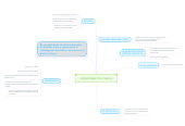 Mind map: BIOINFORMATICA CLINICA